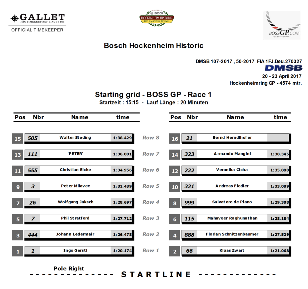Starting grid of first race of BOSS GP season 2017 in Hockenheim.