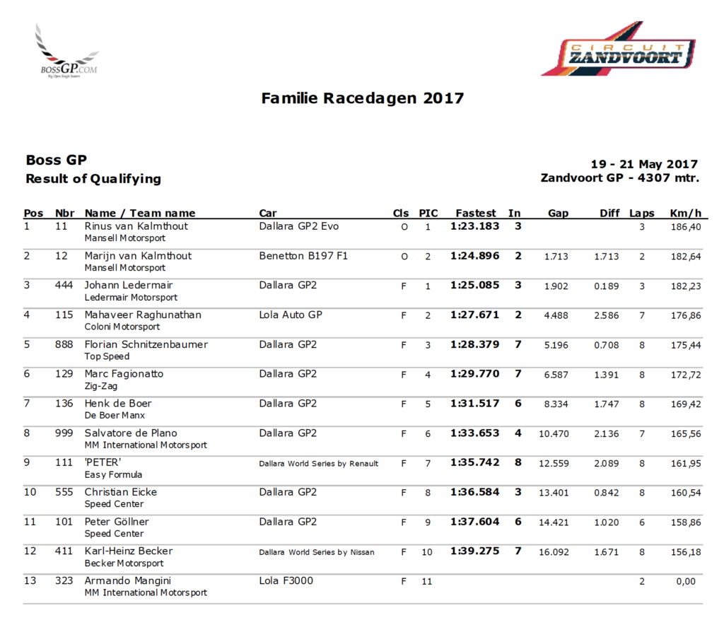 Qualifying results Zandvoort 2017.
