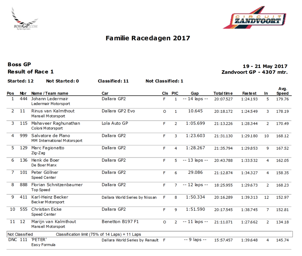 Results of race 1 in Zandvoort 2017.
