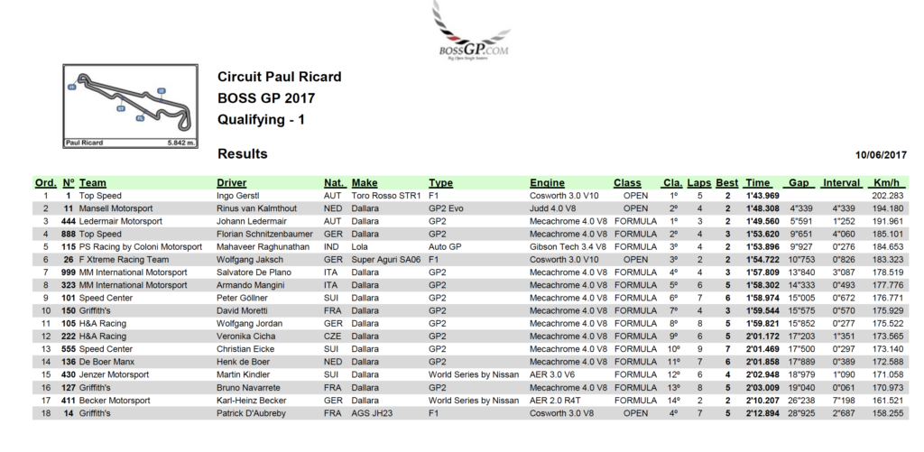 Qualifying results Paul Ricard 2017.
