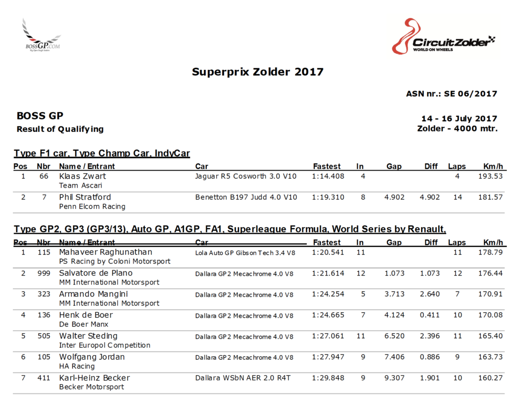 Results of the Qualifying at Zolder 2017.