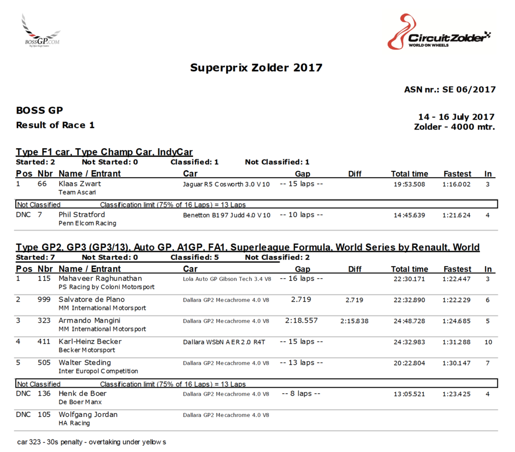 Results of race 1 at Zolder 2017.