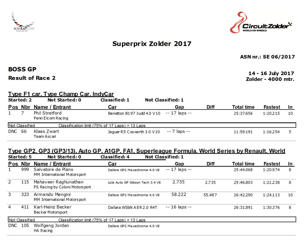 Results of race in Zolder 2017.