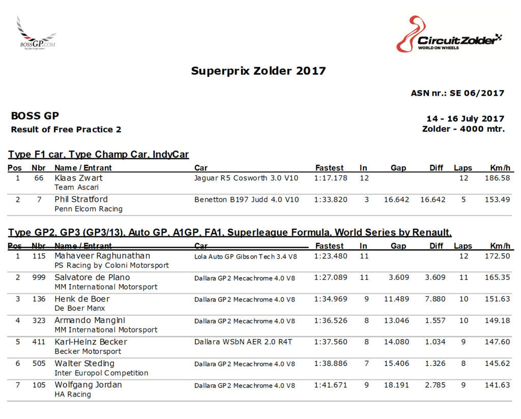 Results of 2nd free practice at Zolder 2017.