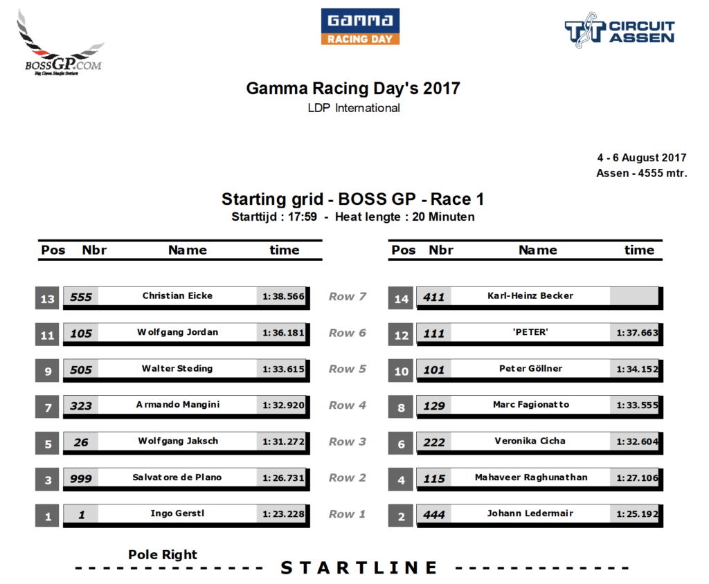 Start grid of race 1 in Assen 2017.