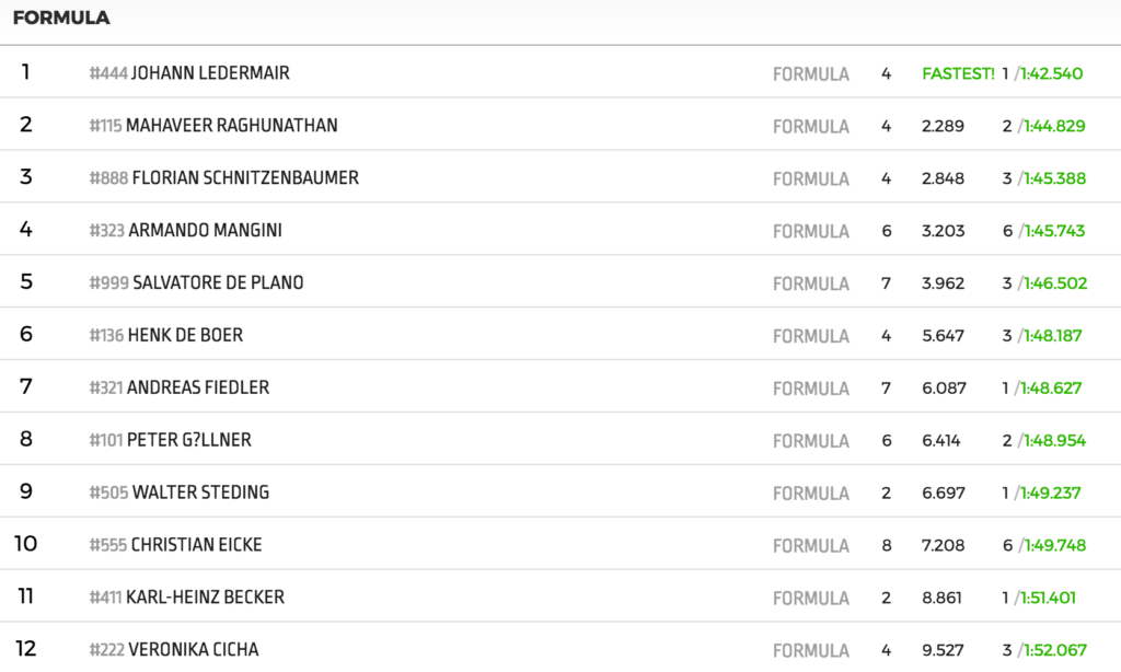 Result Qualifying Brno 2017, FORMULA class.